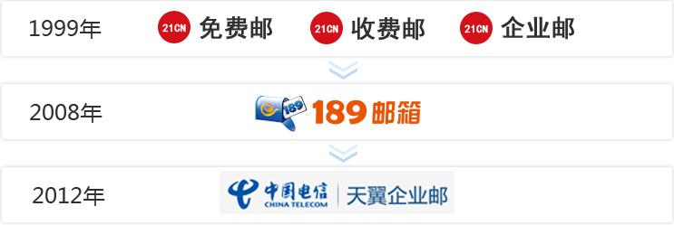 21CN邮箱业务发展过程